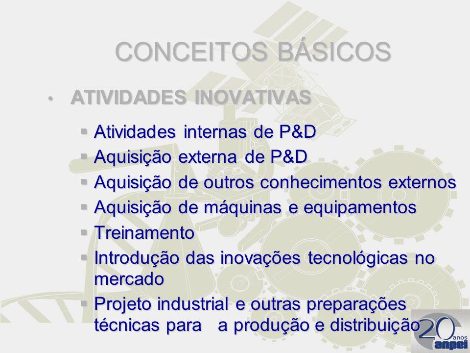 CONCEITOS BÁSICOS ATIVIDADES INOVATIVAS ATIVIDADES INOVATIVAS Atividades internas de P&D Atividades internas de P&D Aquisição externa de P&D Aquisição