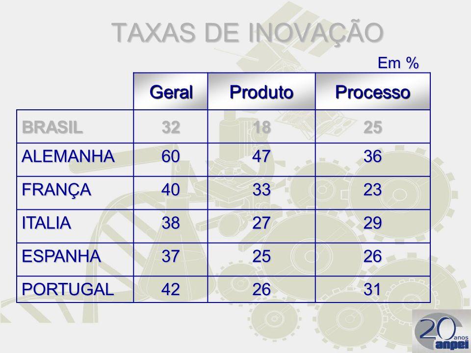 TAXAS DE INOVAÇÃO GeralProdutoProcesso BRASIL321825 ALEMANHA604736 FRANÇA403323 ITALIA382729 ESPANHA372526 PORTUGAL422631 Em %