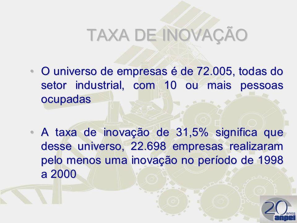 TAXA DE INOVAÇÃO O universo de empresas é de 72.005, todas do setor industrial, com 10 ou mais pessoas ocupadasO universo de empresas é de 72.005, tod