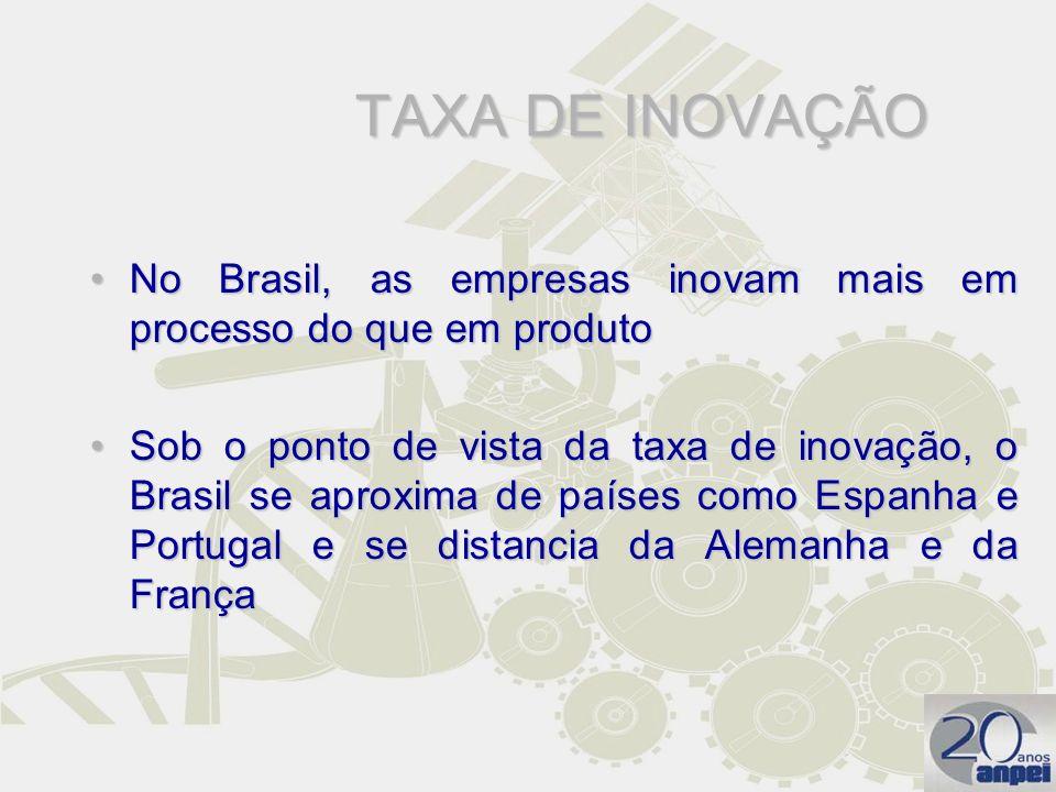TAXA DE INOVAÇÃO No Brasil, as empresas inovam mais em processo do que em produtoNo Brasil, as empresas inovam mais em processo do que em produto Sob