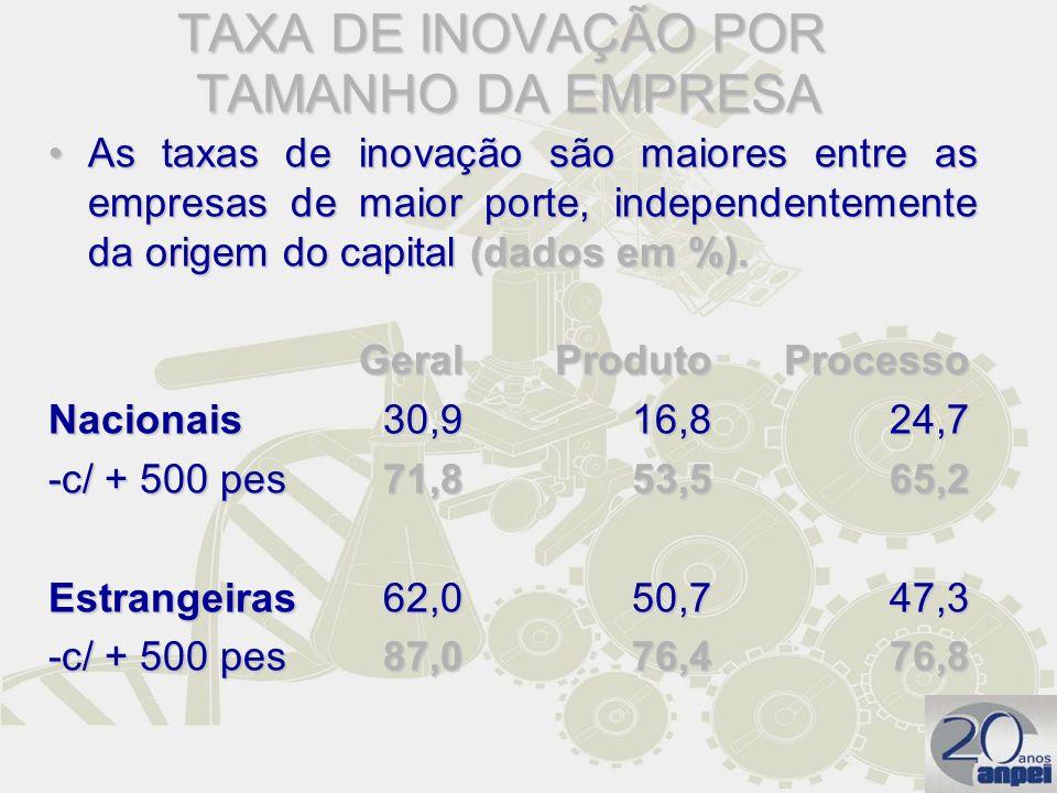 TAXA DE INOVAÇÃO POR TAMANHO DA EMPRESA As taxas de inovação são maiores entre as empresas de maior porte, independentemente da origem do capital (dad