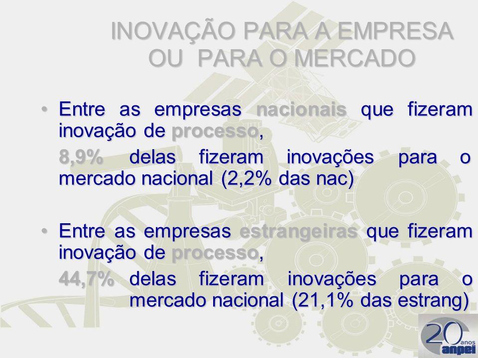 INOVAÇÃO PARA A EMPRESA OU PARA O MERCADO Entre as empresas nacionais que fizeram inovação de processo,Entre as empresas nacionais que fizeram inovaçã