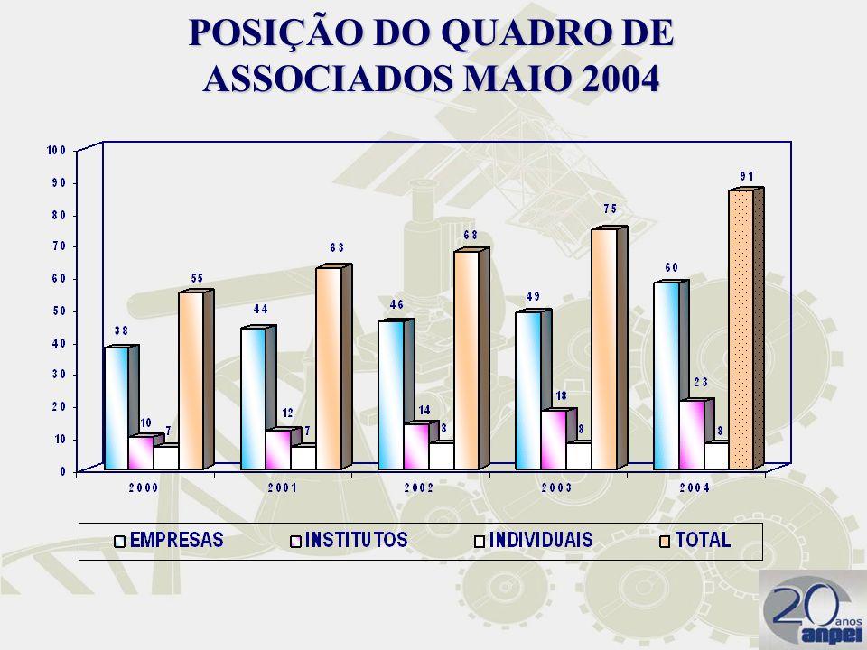 POSIÇÃO DO QUADRO DE ASSOCIADOS MAIO 2004