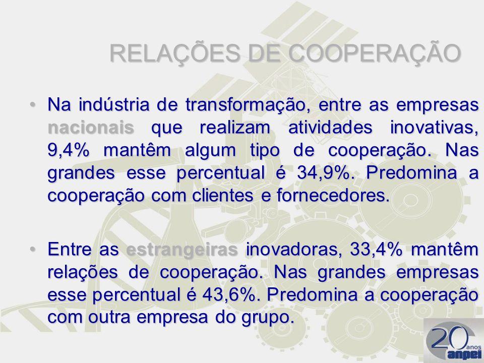 RELAÇÕES DE COOPERAÇÃO Na indústria de transformação, entre as empresas nacionais que realizam atividades inovativas, 9,4% mantêm algum tipo de cooper