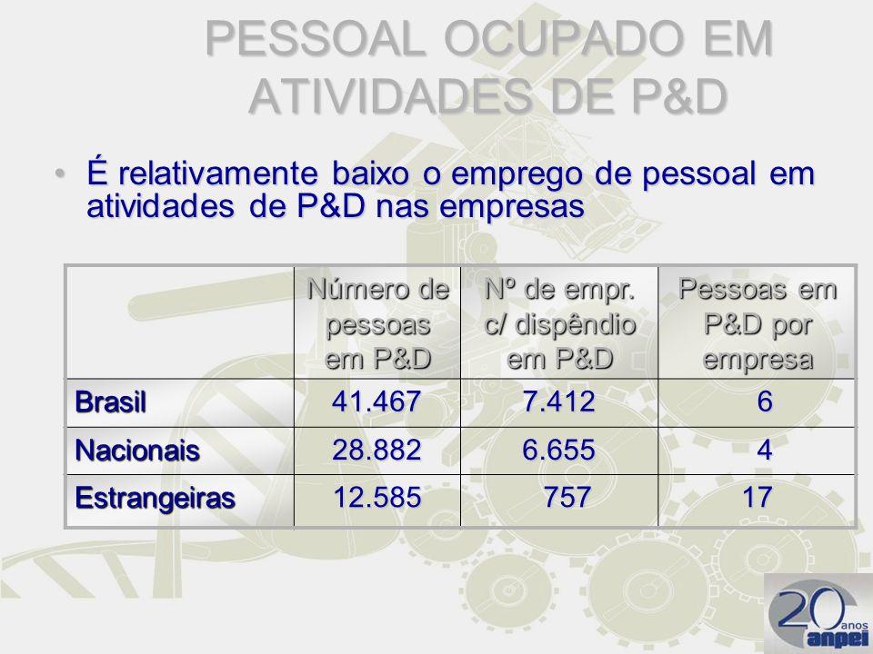 PESSOAL OCUPADO EM ATIVIDADES DE P&D É relativamente baixo o emprego de pessoal em atividades de P&D nas empresasÉ relativamente baixo o emprego de pe