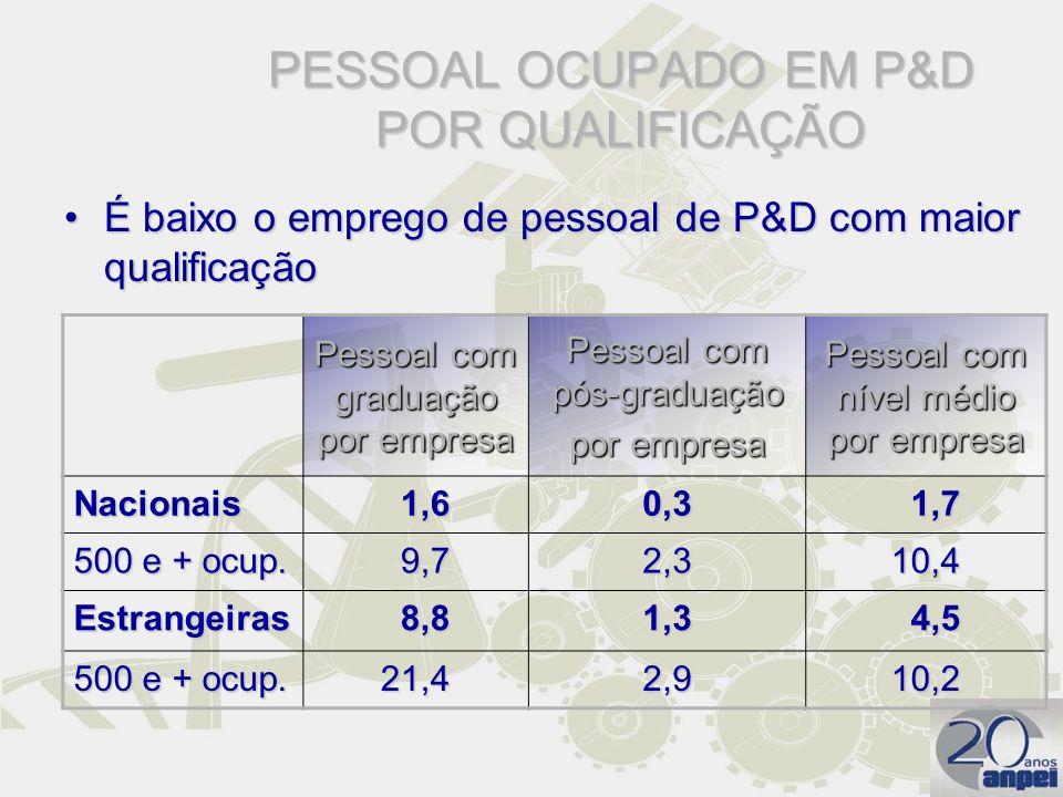 PESSOAL OCUPADO EM P&D POR QUALIFICAÇÃO É baixo o emprego de pessoal de P&D com maior qualificaçãoÉ baixo o emprego de pessoal de P&D com maior qualif