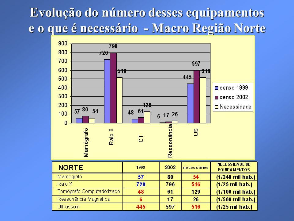 Evolução do número desses equipamentos e o que é necessário - Macro Região Norte