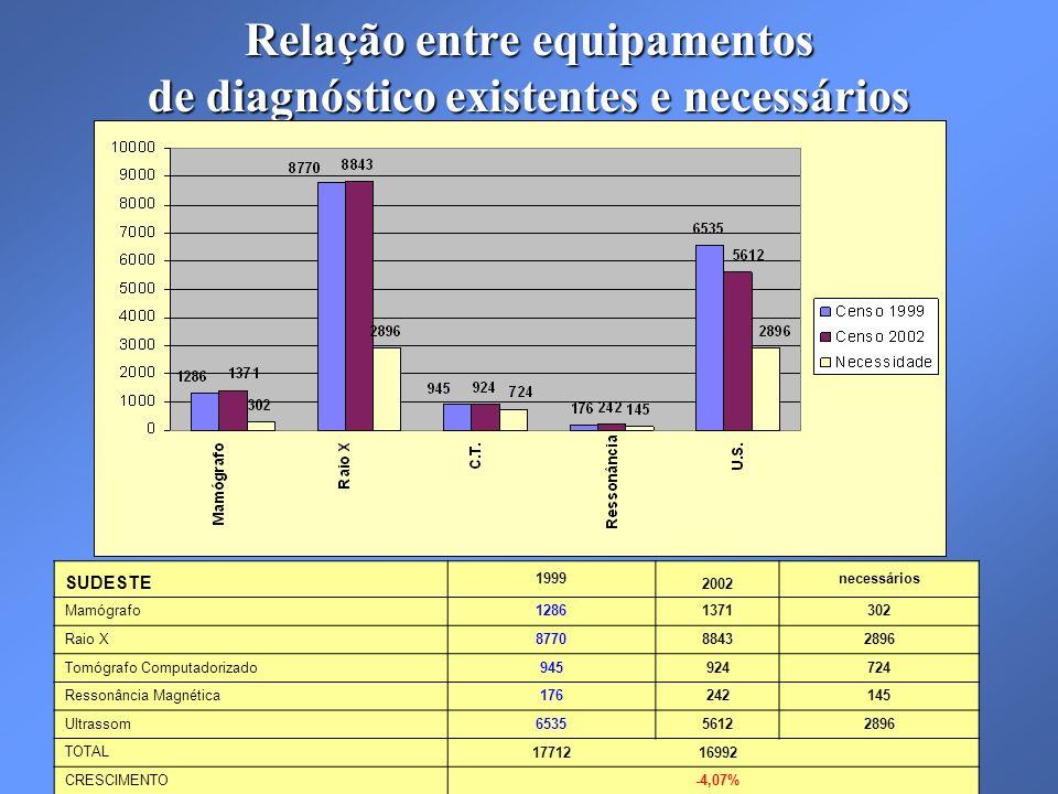 Relação entre equipamentos de diagnóstico existentes e necessários SUDESTE 1999 2002 necessários Mamógrafo12861371302 Raio X877088432896 Tomógrafo Computadorizado945924724 Ressonância Magnética176242145 Ultrassom653556122896 TOTAL1771216992 CRESCIMENTO -4,07%