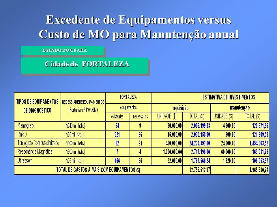 Excedente de Equipamentos versus Custo de MO para Manutenção anual Cidade de FORTALEZA Cidade de FORTALEZA ESTADO DO CEARÁ ESTADO DO CEARÁ