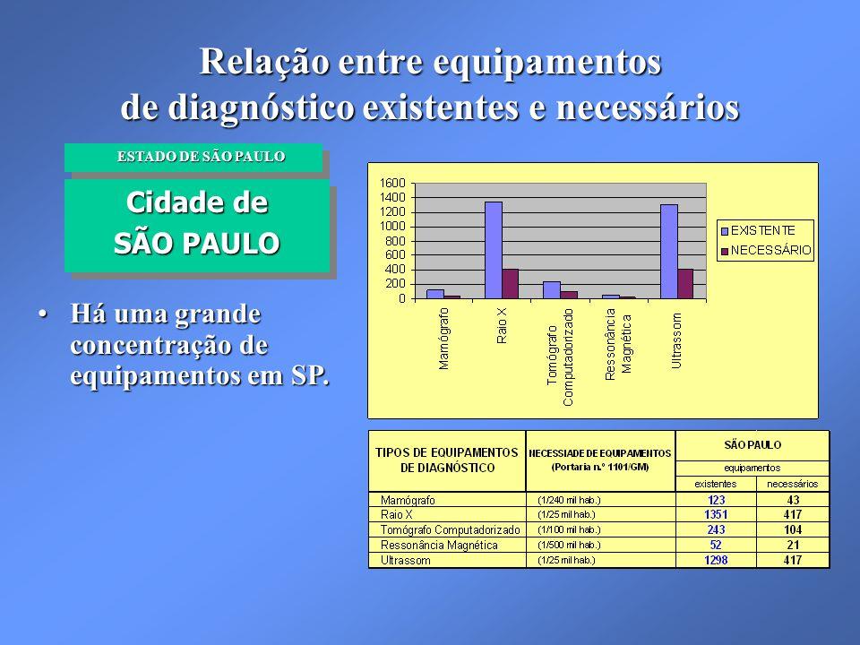 Relação entre equipamentos de diagnóstico existentes e necessários Cidade de SÃO PAULO Cidade de SÃO PAULO ESTADO DE SÃO PAULO ESTADO DE SÃO PAULO Há uma grande concentração de equipamentos em SP.Há uma grande concentração de equipamentos em SP.