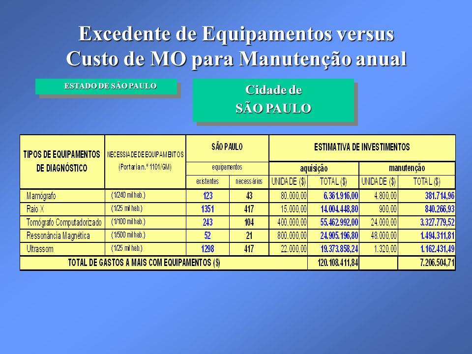 Excedente de Equipamentos versus Custo de MO para Manutenção anual Cidade de SÃO PAULO Cidade de SÃO PAULO ESTADO DE SÃO PAULO ESTADO DE SÃO PAULO