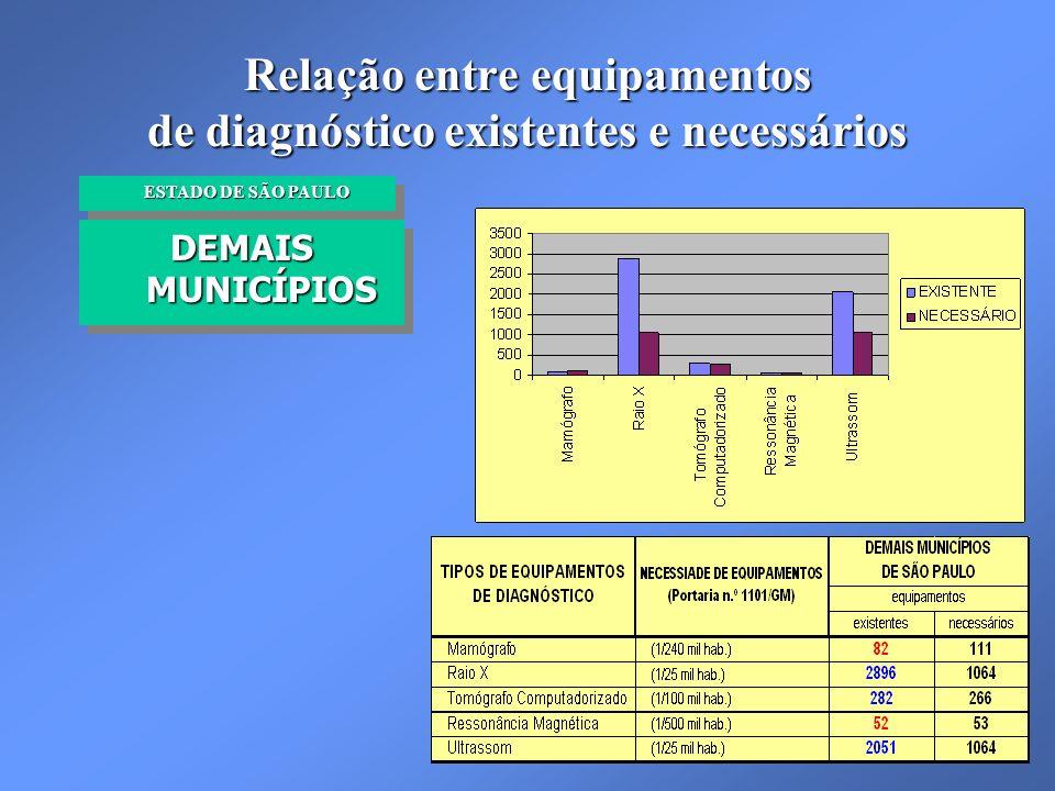 Relação entre equipamentos de diagnóstico existentes e necessários DEMAIS MUNICÍPIOS ESTADO DE SÃO PAULO ESTADO DE SÃO PAULO