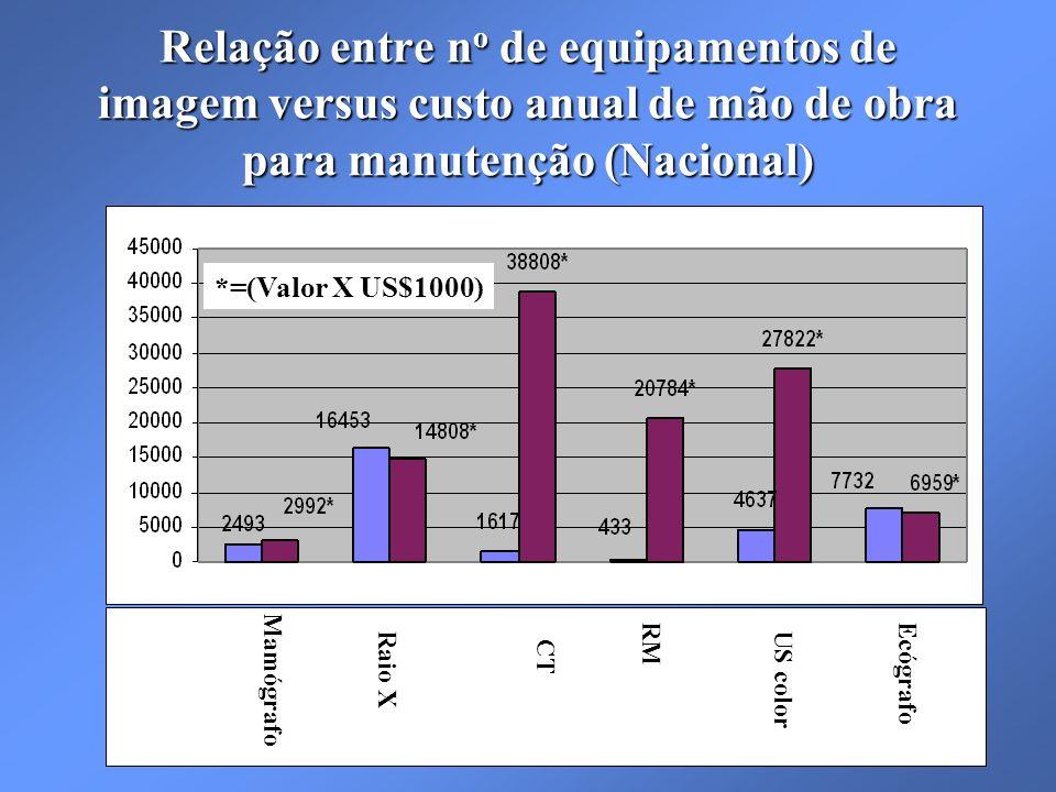 Relação entre n o de equipamentos de imagem versus custo anual de mão de obra para manutenção (Nacional) Mamógrafo Raio X CT RM US color *=(Valor X US$1000) Ecógrafo
