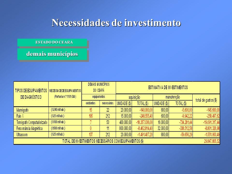 Necessidades de investimento demais municípios ESTADO DO CEARÁ ESTADO DO CEARÁ