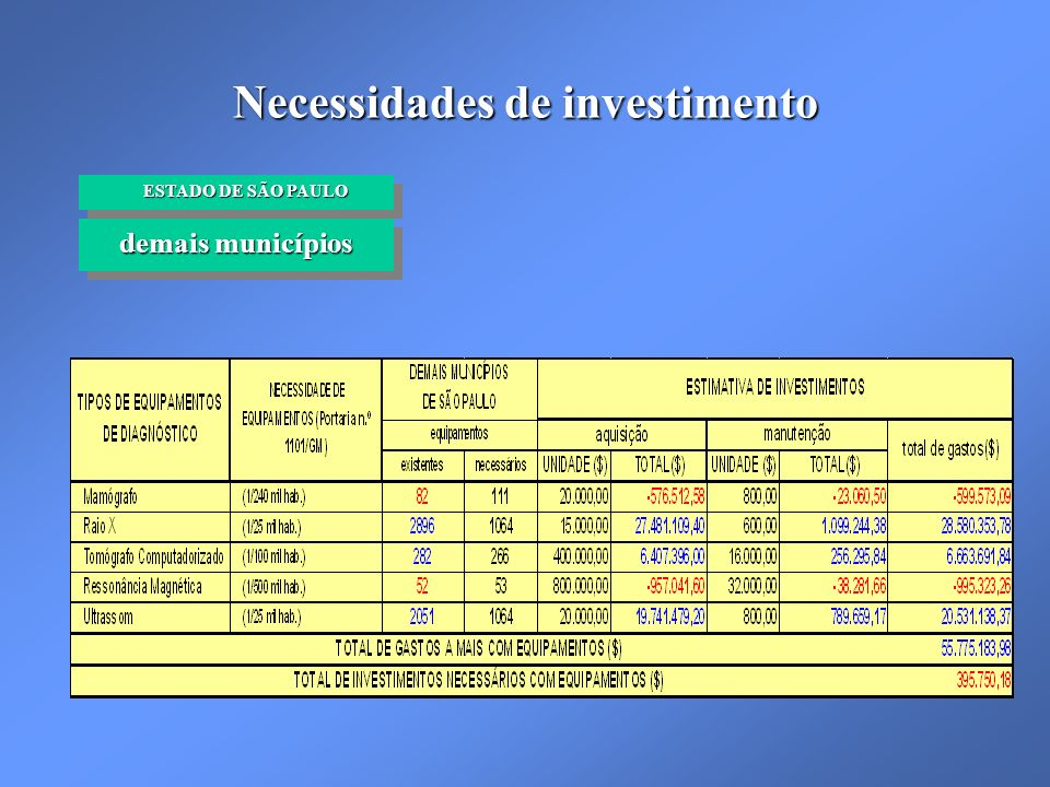 Necessidades de investimento demais municípios ESTADO DE SÃO PAULO ESTADO DE SÃO PAULO