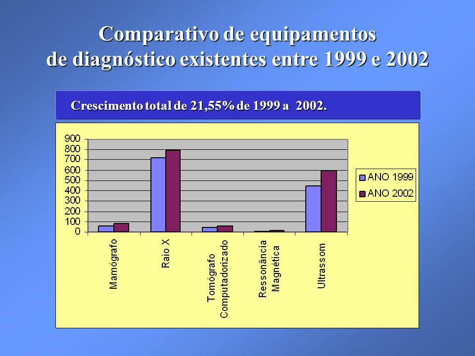 Crescimento total de 21,55% de 1999 a 2002.Crescimento total de 21,55% de 1999 a 2002.