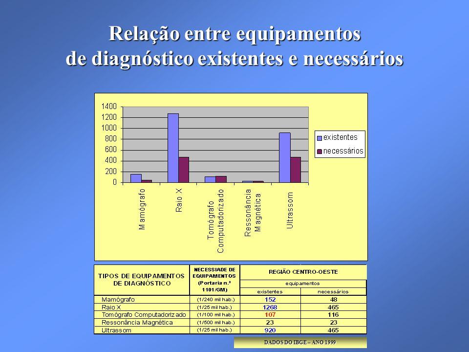 Relação entre equipamentos de diagnóstico existentes e necessários DADOS DO IBGE – ANO 1999