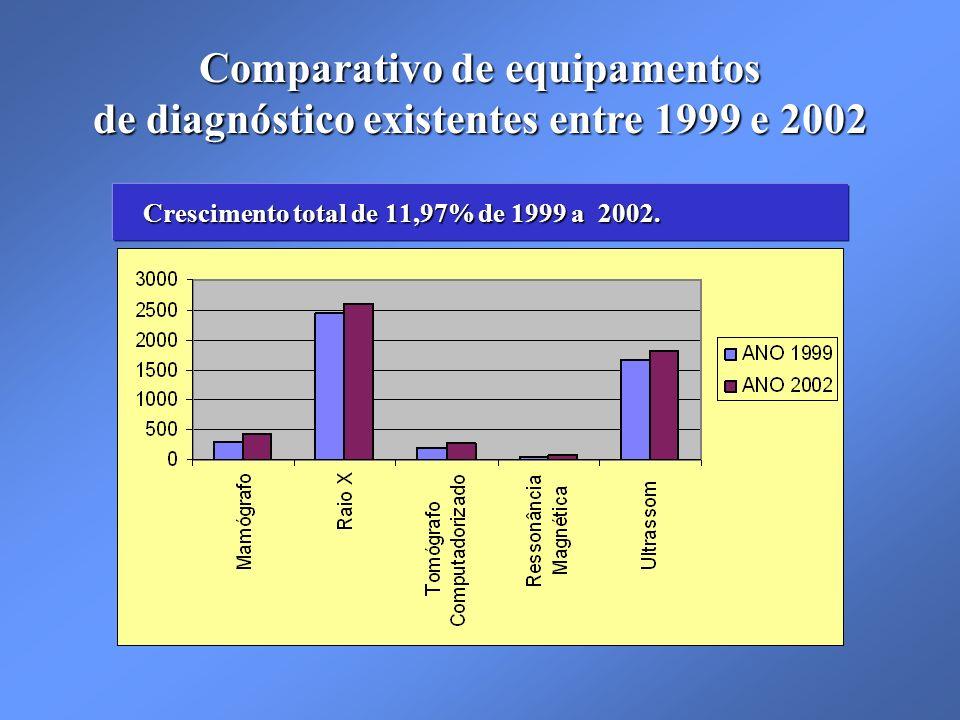 Crescimento total de 11,97% de 1999 a 2002.Crescimento total de 11,97% de 1999 a 2002.