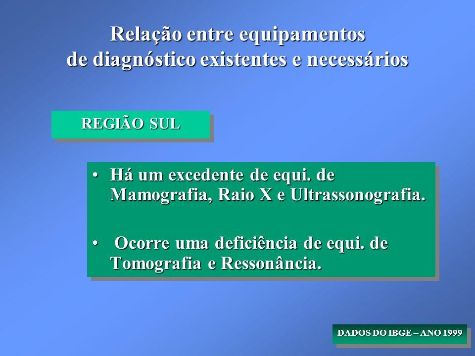 Relação entre equipamentos de diagnóstico existentes e necessários REGIÃO SUL Há um excedente de equi.