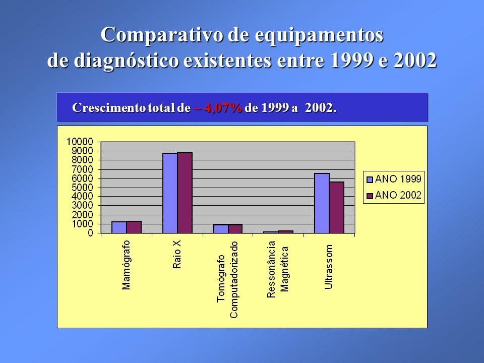 Crescimento total de – 4,07% de 1999 a 2002.Crescimento total de – 4,07% de 1999 a 2002.