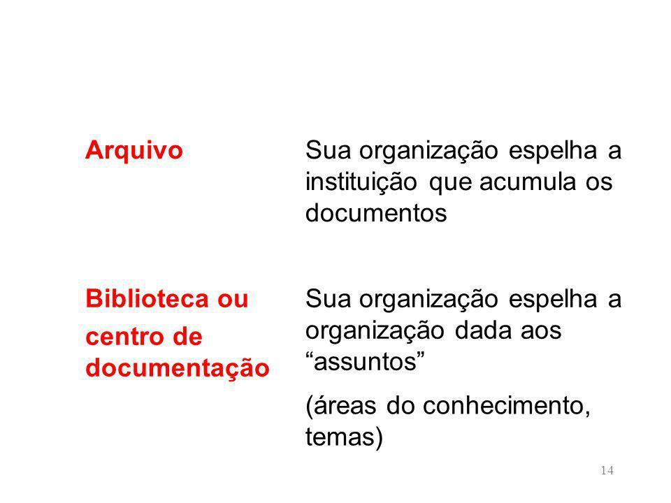 14 ArquivoSua organização espelha a instituição que acumula os documentos Biblioteca ou centro de documentação Sua organização espelha a organização dada aos assuntos (áreas do conhecimento, temas)