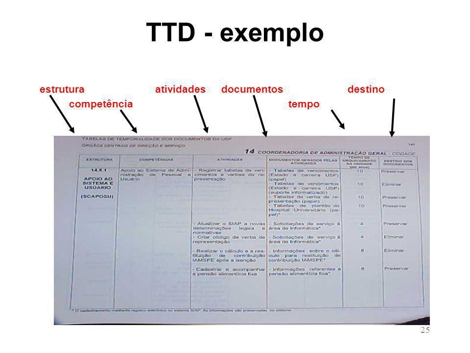25 TTD - exemplo estrutura atividades documentos destino competência tempo