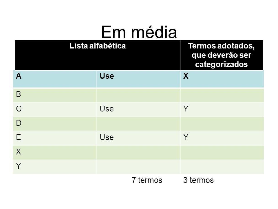 Em média AUseX B C Y D E Y X Y 7 termos3 termos Lista alfabéticaTermos adotados, que deverão ser categorizados