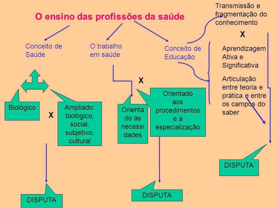 Processo de Trabalho em Saúde Tecnologias envolvidas no fazer Duras Equipamentos Medicamentos Clínica Epidemiologia Leve- duras Leves Relacionais, int