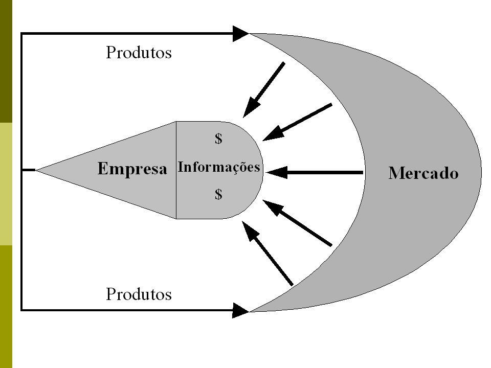 Sete Constatações na Prática do Marketing (Peter Drucker) A racionalidade dos clientes geralmente é diferente da racionalidade das empresas, ainda que na aparência possam se assemelhar Nenhum produto ou empresa isoladamente tem a menor importância para o mercado O cliente não é quem compra.