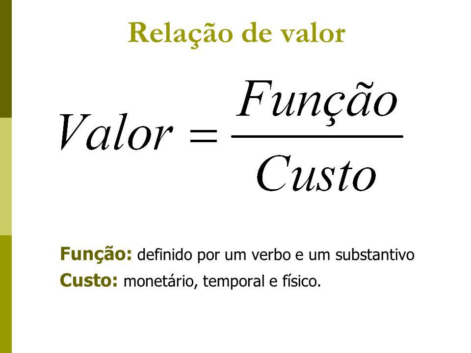 Função: definido por um verbo e um substantivo Custo: monetário, temporal e físico. Relação de valor