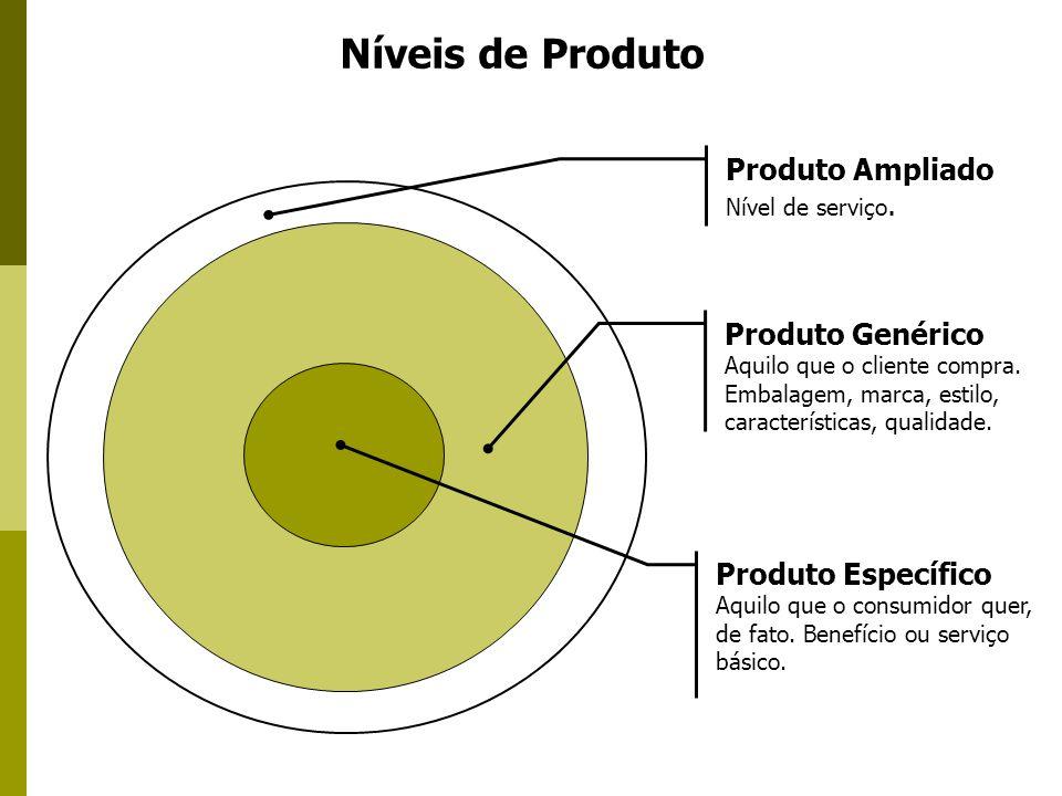 Níveis de Produto Produto Específico Aquilo que o consumidor quer, de fato. Benefício ou serviço básico. Produto Ampliado Nível de serviço. Produto Ge
