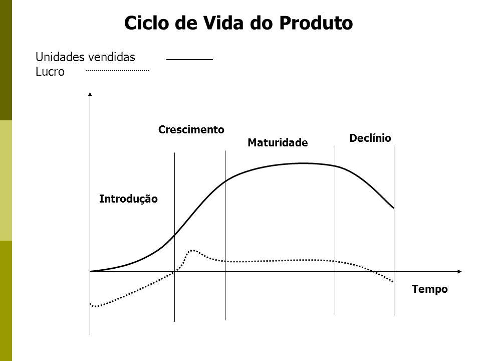 Tempo Introdução Crescimento Maturidade Declínio Unidades vendidas Lucro Ciclo de Vida do Produto