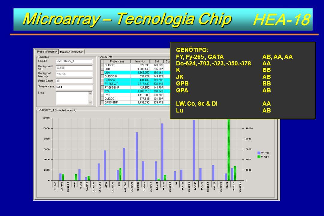 HEA-18 GENÓTIPO: FY, Fy-265, GATAAB, AA, AA Do-624, -793, -323, -350.-378 AA K BB JK AB GPBBB GPAAB LW, Co, Sc & Di AA LuAB Microarray – Tecnologia Ch