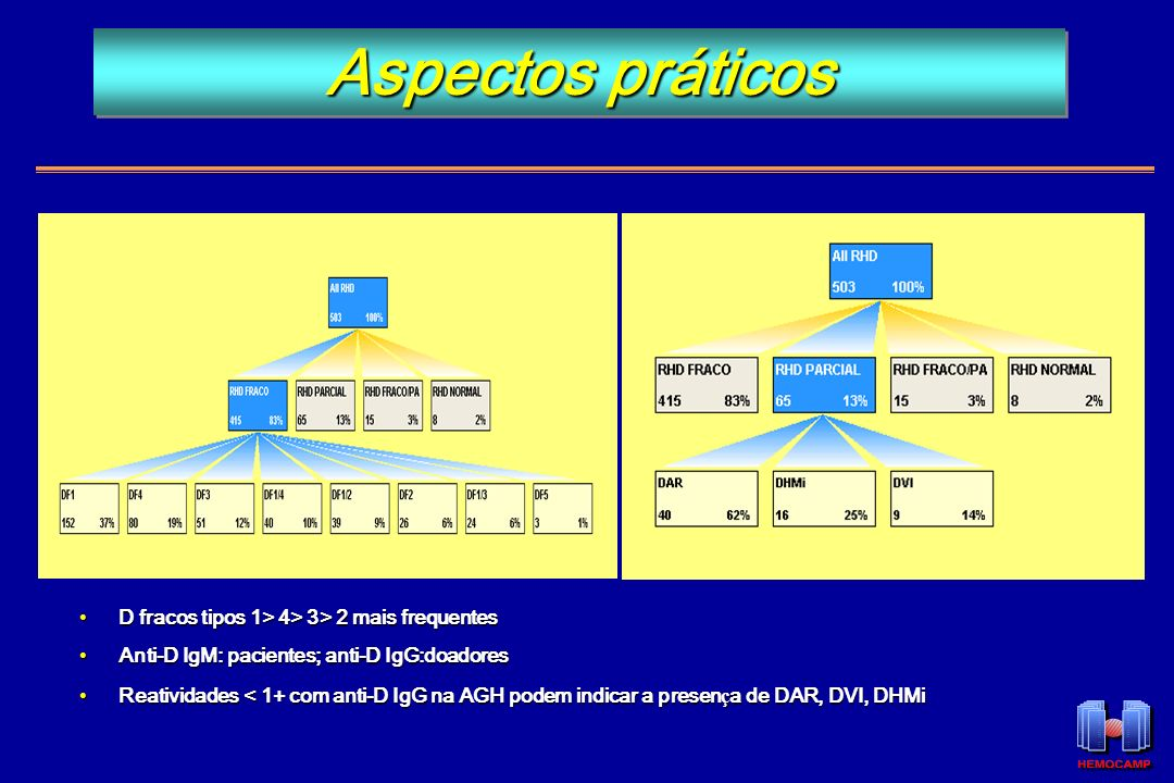 D fracos tipos 1> 4> 3> 2 mais frequentesD fracos tipos 1> 4> 3> 2 mais frequentes Anti-D IgM: pacientes; anti-D IgG:doadoresAnti-D IgM: pacientes; an