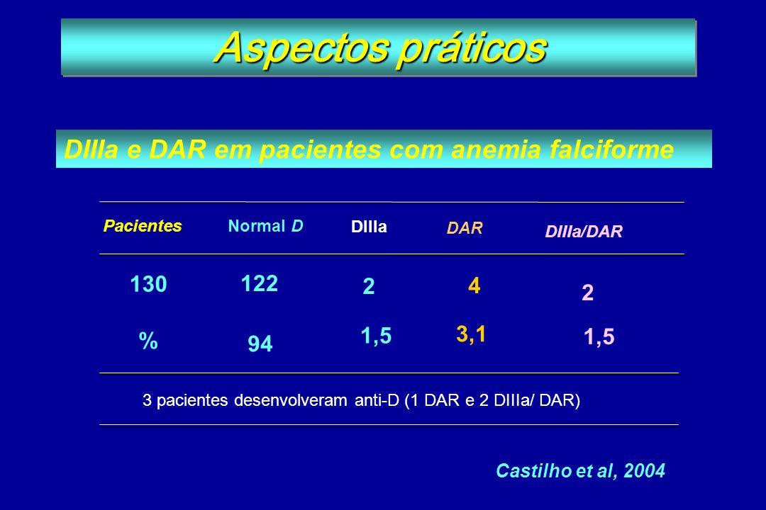Pacientes Normal D 2 DIIIa/DAR 2 DAR 3,1 1,5 4 Castilho et al, 2004 DIIIa 130 % 122 94 3 pacientes desenvolveram anti-D (1 DAR e 2 DIIIa/ DAR) DIIIa e