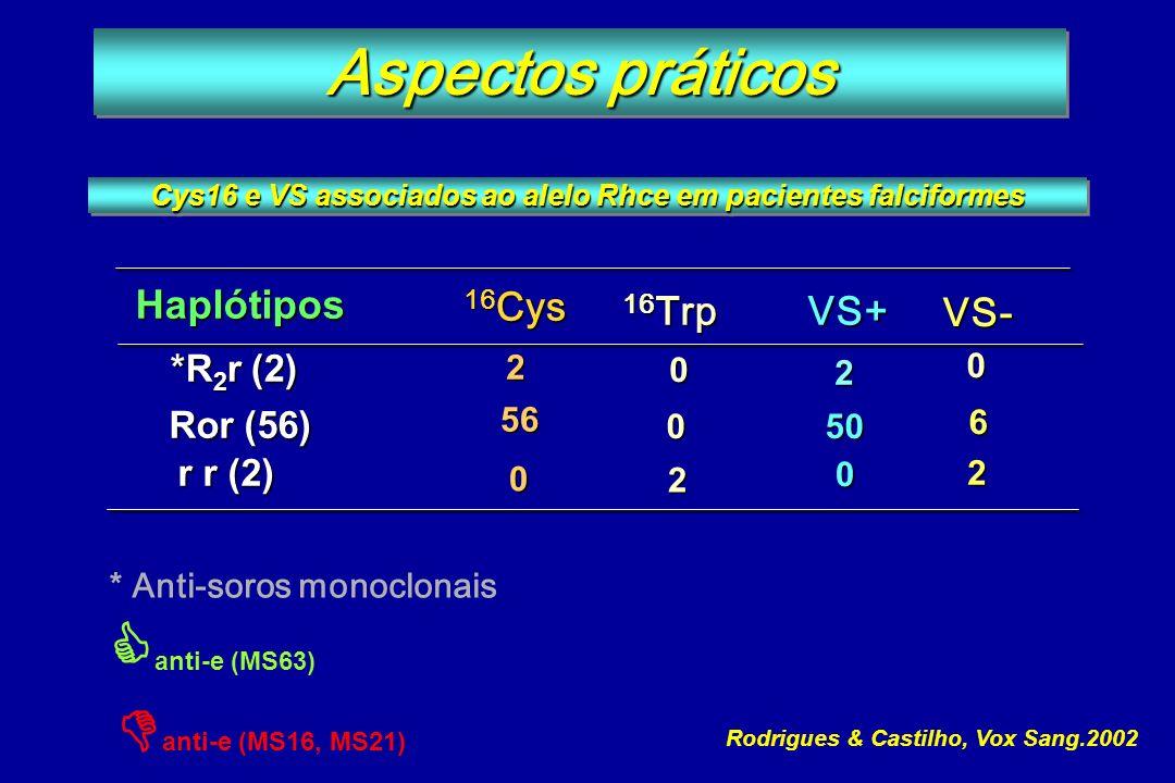 * Anti-soros monoclonais anti-e (MS63) anti-e (MS16, MS21) Haplótipos Ror (56) 56 2 16 Cys 16 Trp VS+ 50 r r (2) 0 0 VS- 6 0 2 Cys16 e VS associados a