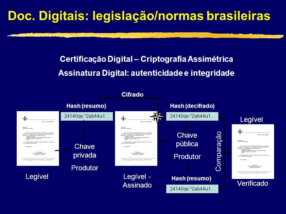Doc. Digitais: legislação/normas brasileiras Certificação Digital – Criptografia Assimétrica Assinatura Digital: autenticidade e integridade Legível 2