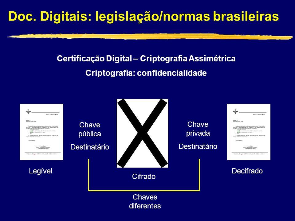 Doc. Digitais: legislação/normas brasileiras Certificação Digital – Criptografia Assimétrica Criptografia: confidencialidade Chave pública Destinatári