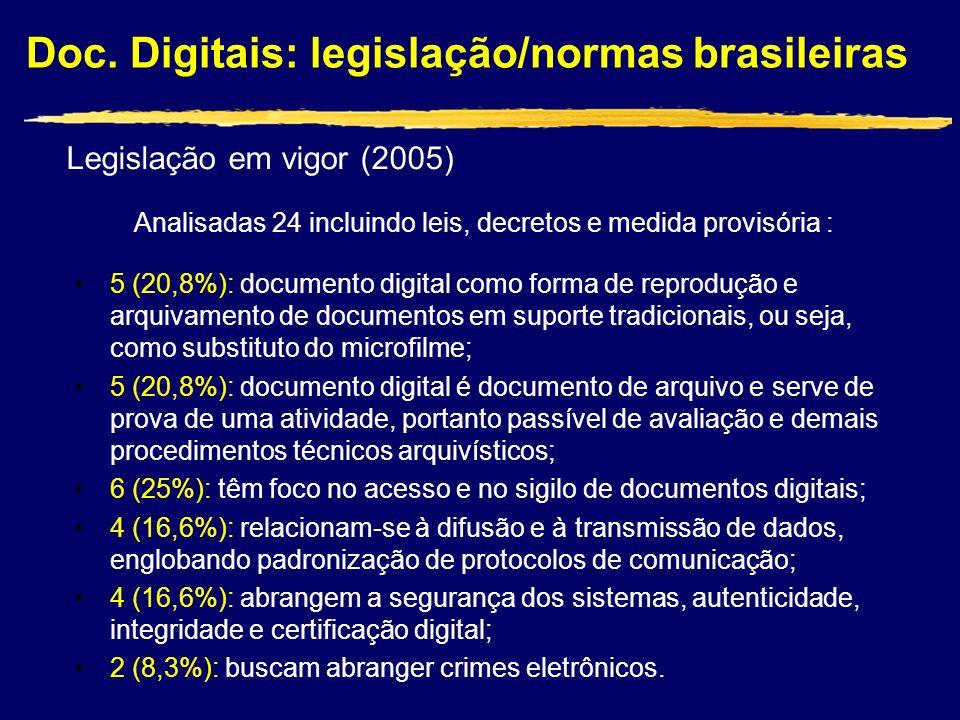 Doc. Digitais: legislação/normas brasileiras Legislação em vigor (2005) Analisadas 24 incluindo leis, decretos e medida provisória : 5 (20,8%): docume