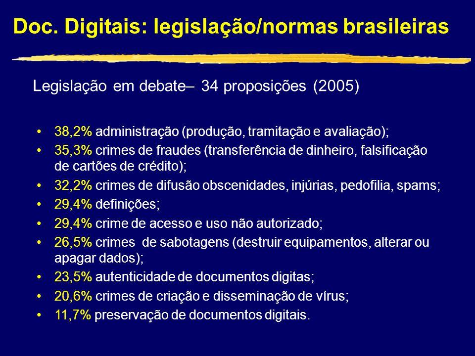 Doc. Digitais: legislação/normas brasileiras Legislação em debate– 34 proposições (2005) 38,2% administração (produção, tramitação e avaliação); 35,3%
