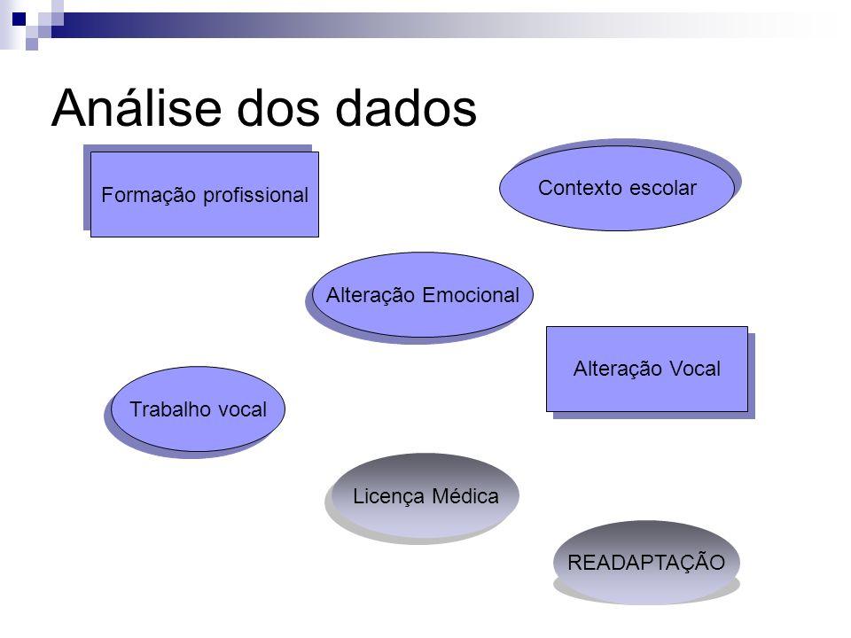 Análise dos dados Formação profissional Contexto escolar Trabalho vocal Alteração Vocal Licença Médica Alteração Emocional READAPTAÇÃO