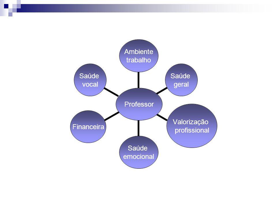 Professor Ambiente trabalho Saúde geral Valorização profissional Saúde emocional Financeira Saúde vocal