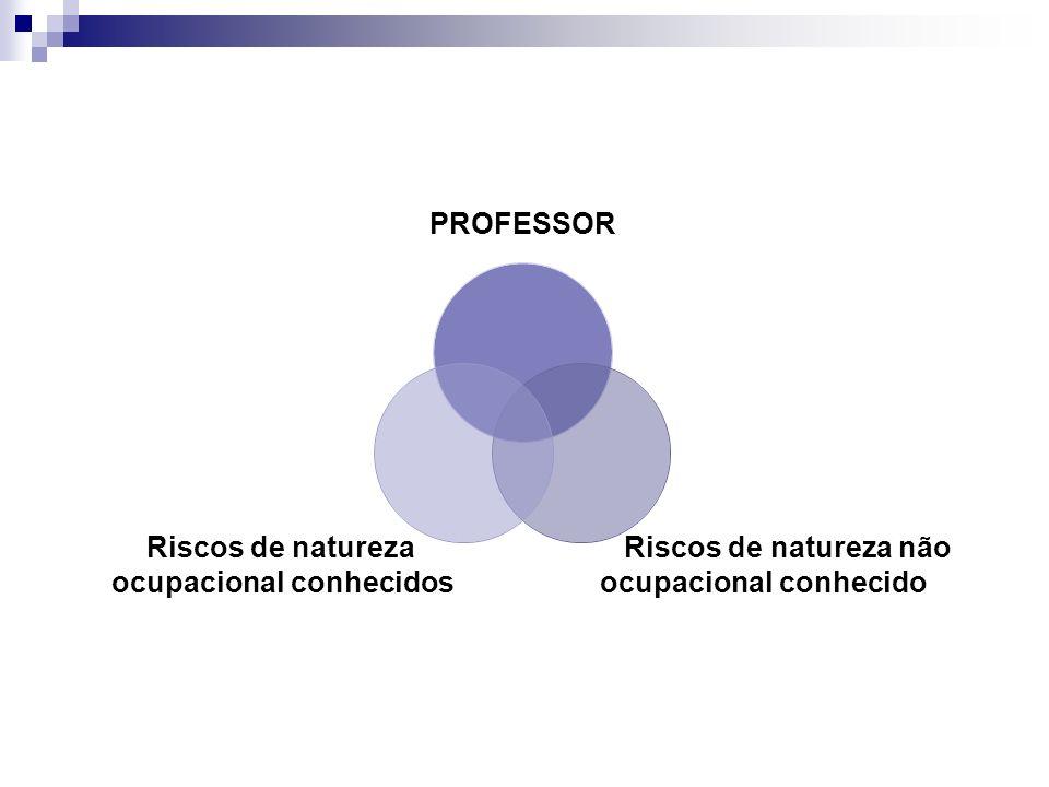 Riscos de natureza não ocupacional conhecido Riscos de natureza ocupacional conhecidos PROFESSOR