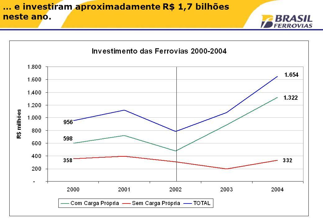 … e investiram aproximadamente R$ 1,7 bilhões neste ano.