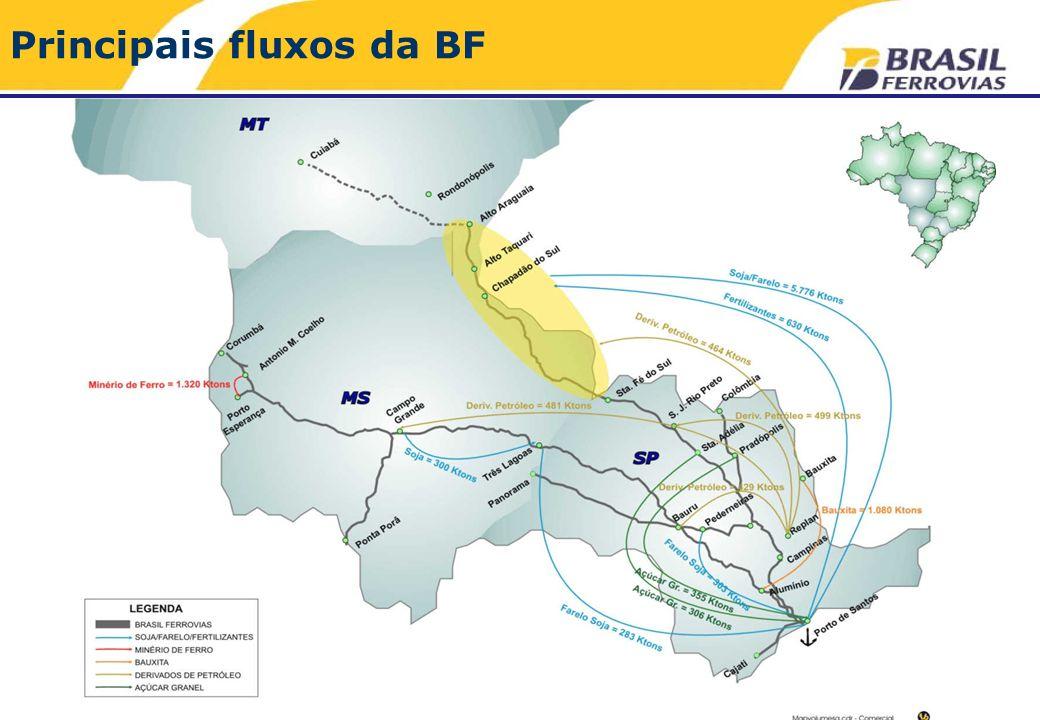 Principais fluxos da BF