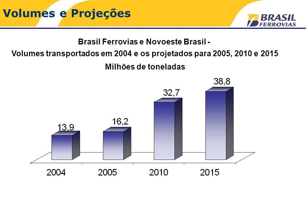 Volumes e Projeções Brasil Ferrovias e Novoeste Brasil - Volumes transportados em 2004 e os projetados para 2005, 2010 e 2015 Milhões de toneladas