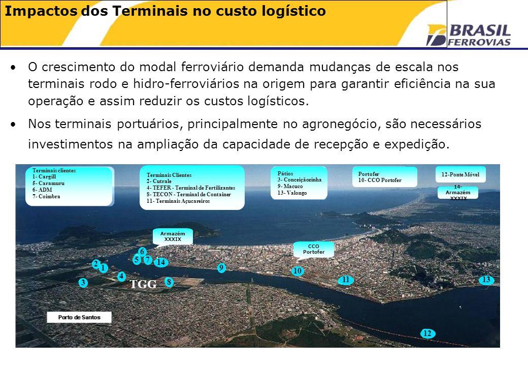 Impactos dos Terminais no custo logístico O crescimento do modal ferroviário demanda mudanças de escala nos terminais rodo e hidro-ferroviários na origem para garantir eficiência na sua operação e assim reduzir os custos logísticos.