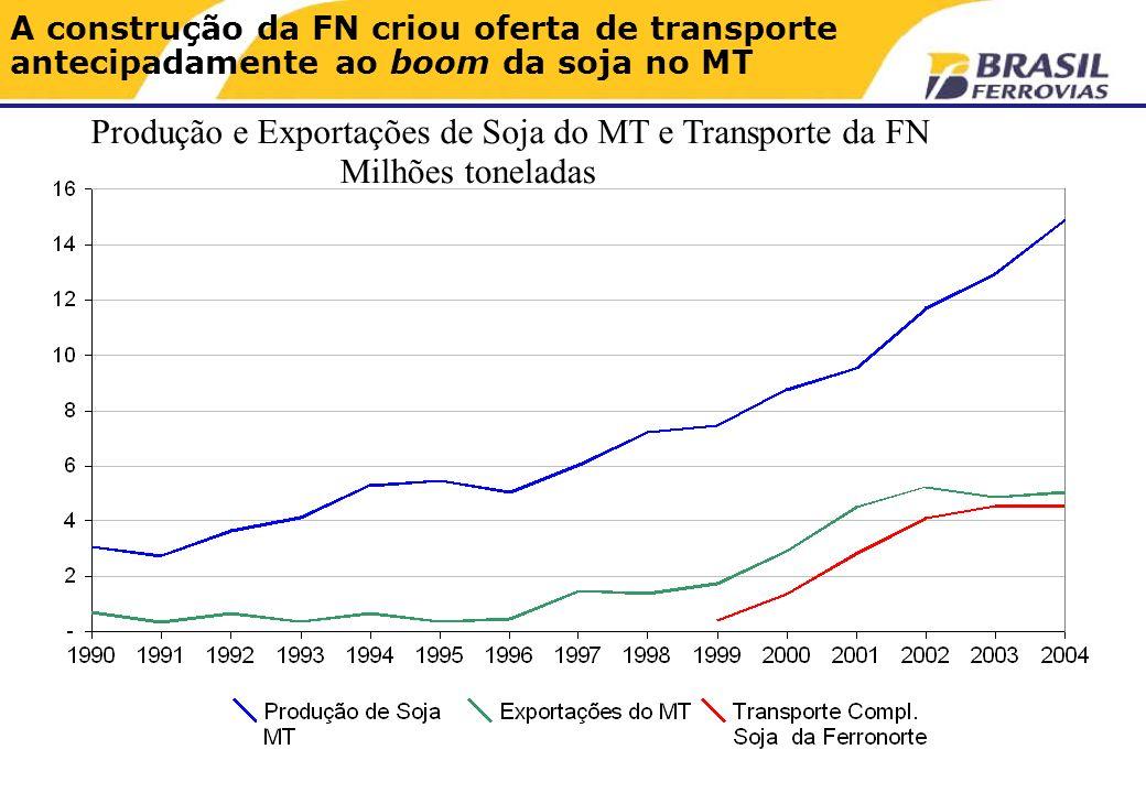 A construção da FN criou oferta de transporte antecipadamente ao boom da soja no MT Milhões toneladas Produção e Exportações de Soja do MT e Transporte da FN
