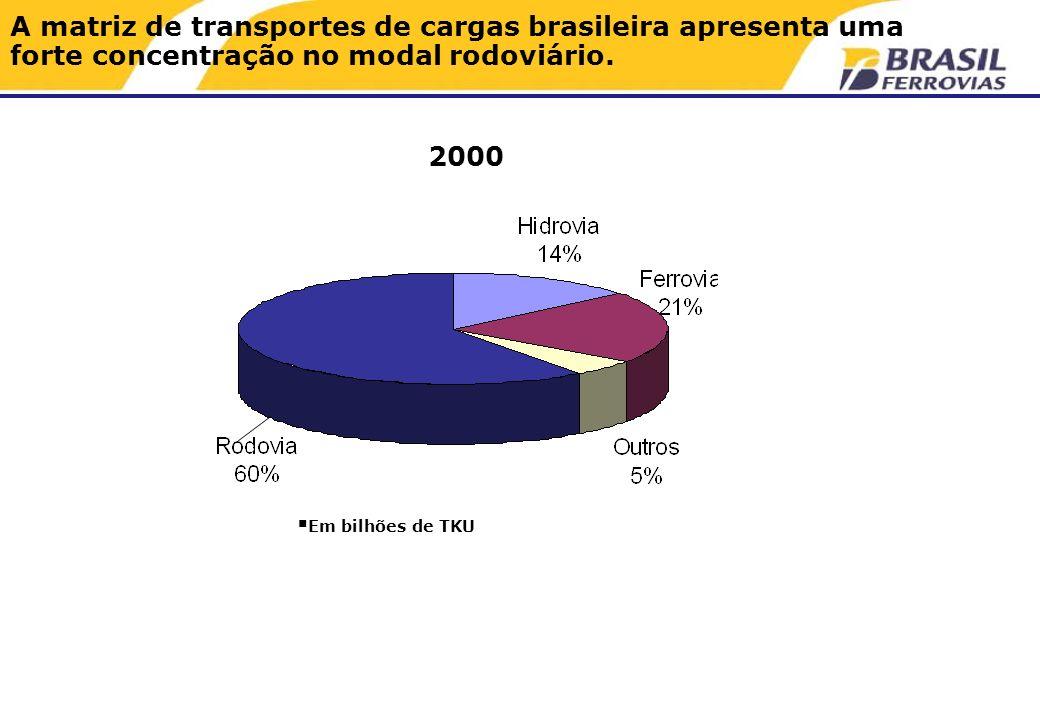 A matriz de transportes de cargas brasileira apresenta uma forte concentração no modal rodoviário.
