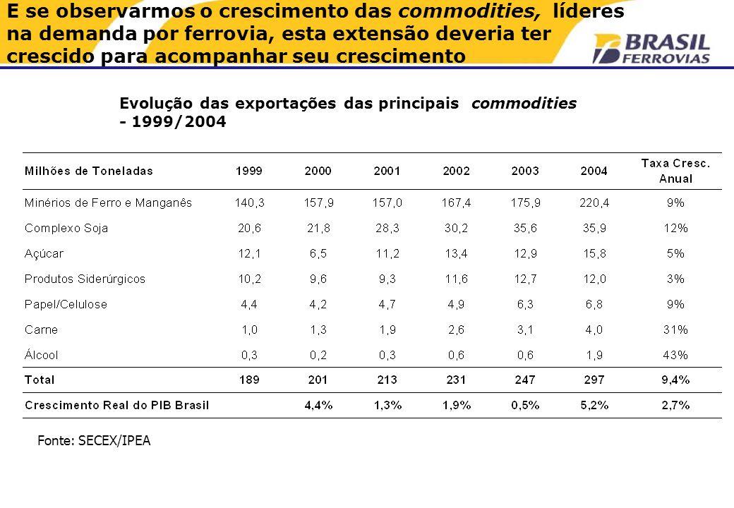 Evolução das exportações das principais commodities - 1999/2004 Fonte: SECEX/IPEA E se observarmos o crescimento das commodities, líderes na demanda por ferrovia, esta extensão deveria ter crescido para acompanhar seu crescimento